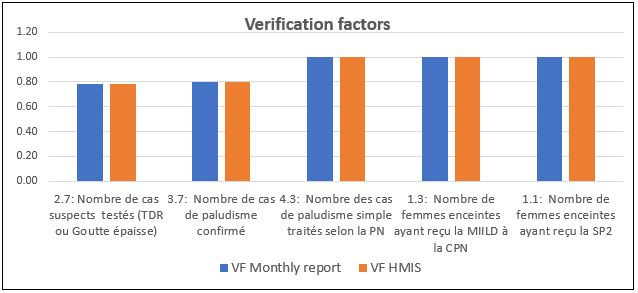 Example dashboard graph showing verification factors for selected indicators included in monthly reports and reported into the health management information system at a health facility.